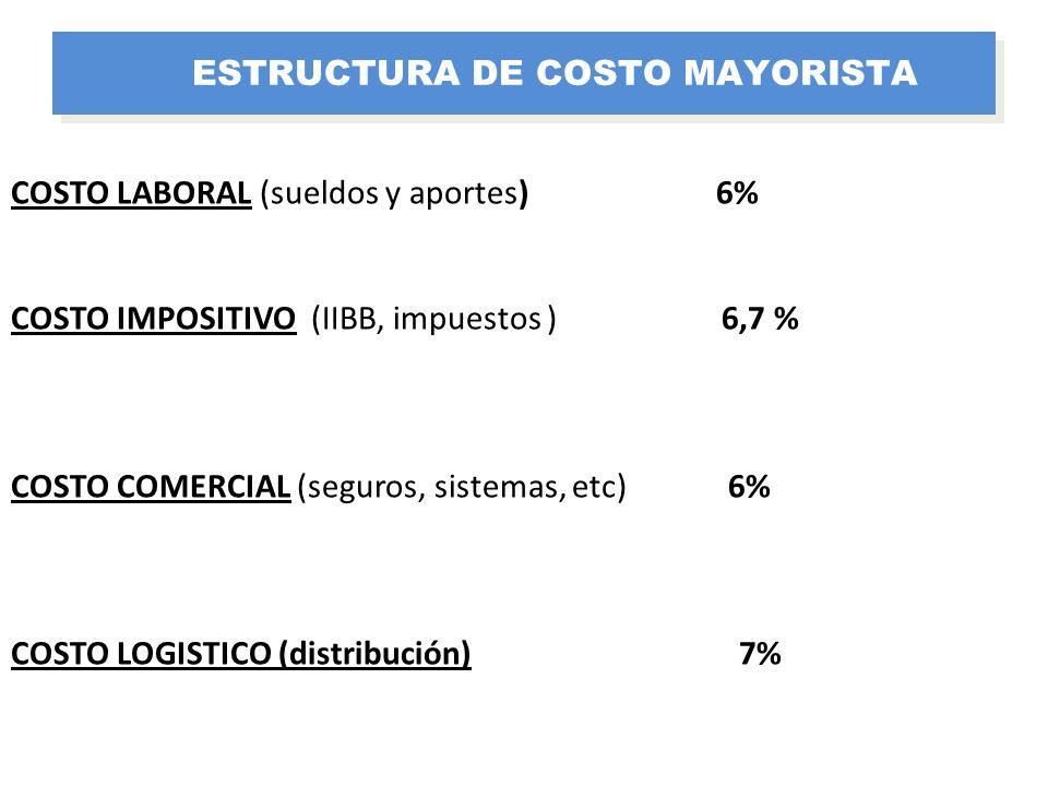 COSTO LABORAL (sueldos y aportes) 6% COSTO IMPOSITIVO (IIBB, impuestos ) 6,7 % COSTO COMERCIAL (seguros, sistemas, etc) 6% COSTO LOGISTICO (distribuci