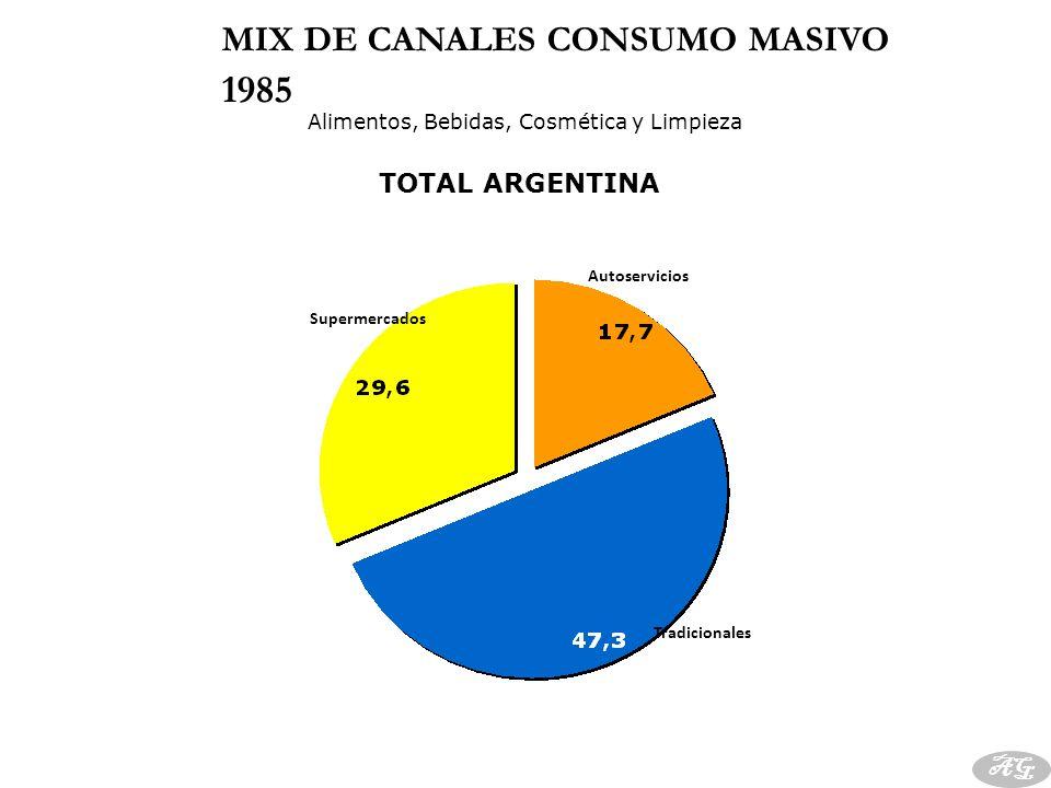 BRASIL, CHILE y VENEZUELA potencian aún más al Canal moderno.