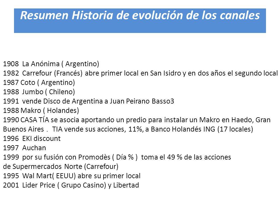 1908 La Anónima ( Argentino) 1982 Carrefour (Francés) abre primer local en San Isidro y en dos años el segundo local 1987 Coto ( Argentino) 1988 Jumbo