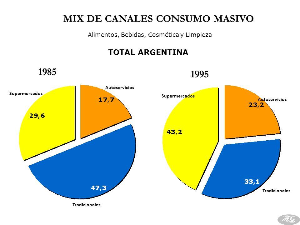 MIX DE CANALES CONSUMO MASIVO TOTAL ARGENTINA Autoservicios Tradicionales Supermercados Alimentos, Bebidas, Cosmética y Limpieza AG Supermercados Autoservicios Tradicionales 1995 2000