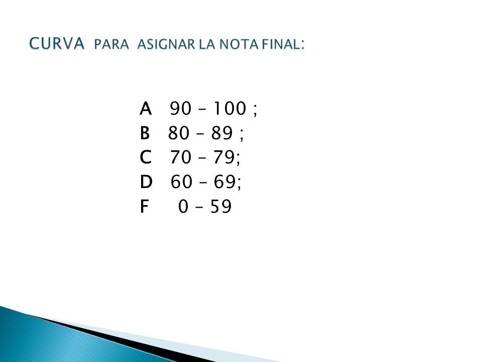 A 90 – 100 ; B 80 – 89 ; C 70 – 79; D 60 – 69; F 0 – 59