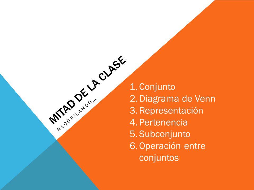 MITAD DE LA CLASE RECOPILANDO… 1.Conjunto 2.Diagrama de Venn 3.Representación 4.Pertenencia 5.Subconjunto 6.Operación entre conjuntos