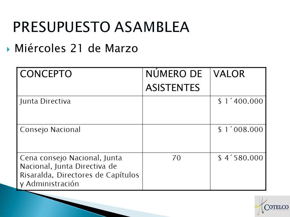 Miércoles 21 de Marzo CONCEPTONÚMERO DE ASISTENTES VALOR Junta Directiva$ 1´400.000 Consejo Nacional$ 1´008.000 Cena consejo Nacional, Junta Nacional,
