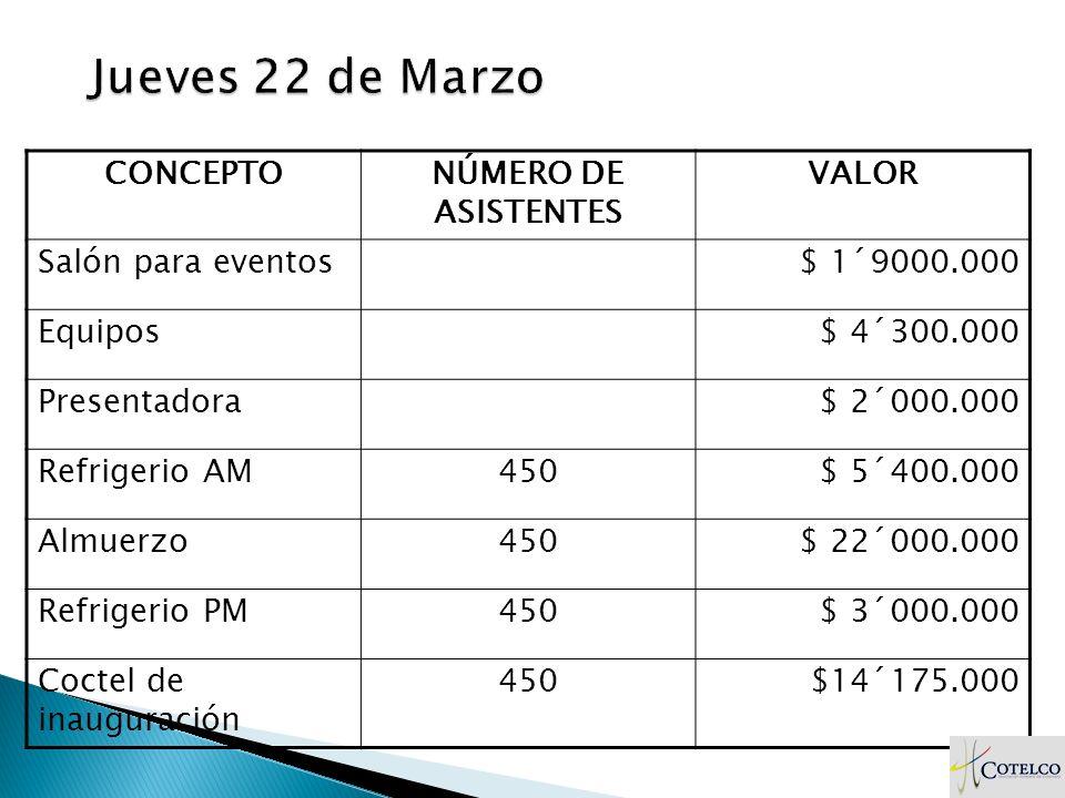 CONCEPTONÚMERO DE ASISTENTES VALOR Salón para eventos$ 1´9000.000 Equipos$ 4´300.000 Presentadora$ 2´000.000 Refrigerio AM450$ 5´400.000 Almuerzo450$