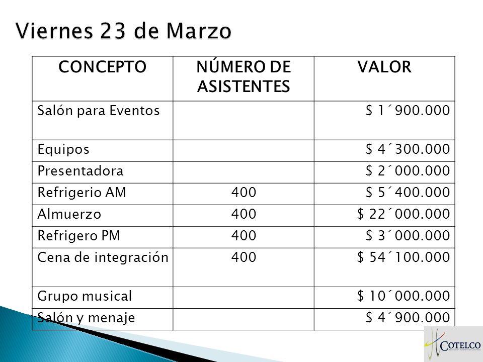 CONCEPTONÚMERO DE ASISTENTES VALOR Salón para Eventos$ 1´900.000 Equipos$ 4´300.000 Presentadora$ 2´000.000 Refrigerio AM400$ 5´400.000 Almuerzo400$ 2