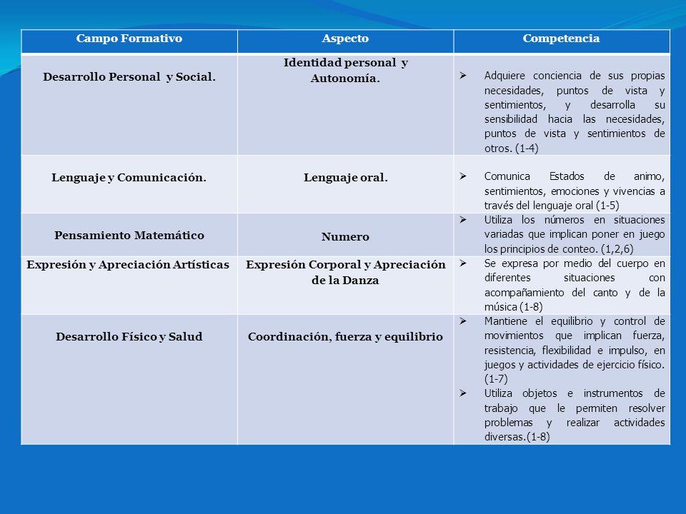 Campo FormativoAspectoCompetencia Desarrollo Personal y Social.