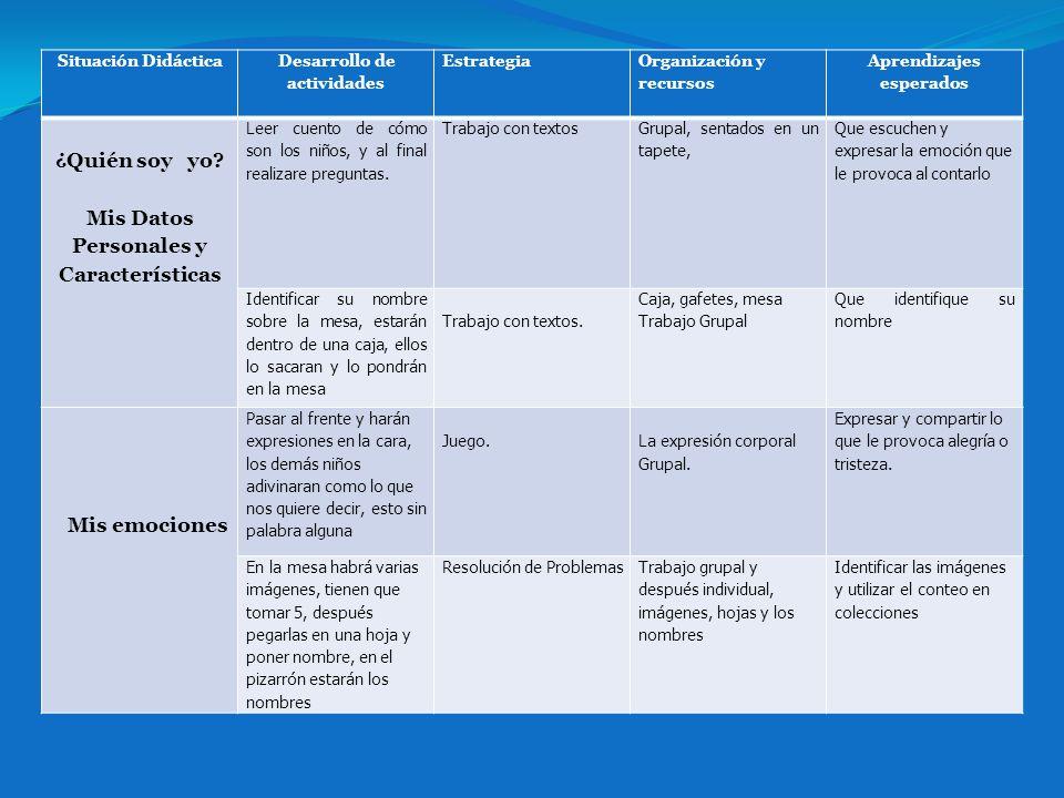 Situación Didáctica Desarrollo de actividades Estrategia Organización y recursos Aprendizajes esperados ¿Quién soy yo.