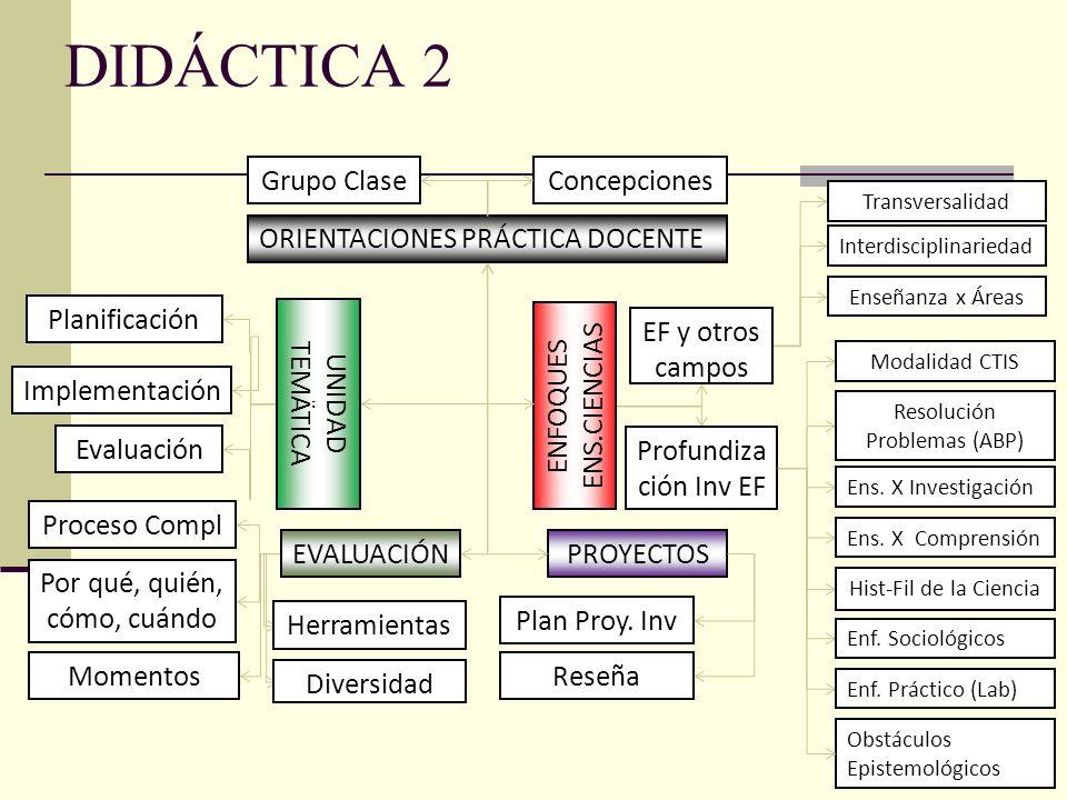 DIDÁCTICA 2 PROYECTOS ORIENTACIONES PRÁCTICA DOCENTE ConcepcionesGrupo Clase ENFOQUES ENS.CIENCIAS EF y otros campos Hist-Fil de la Ciencia Modalidad