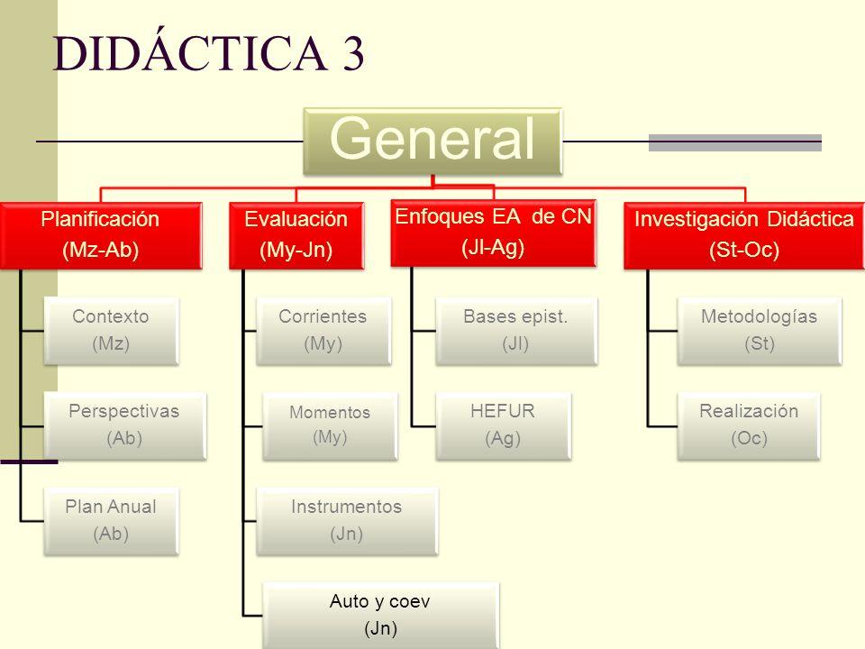 General Planificación (Mz-Ab) Contexto (Mz) Perspectivas (Ab) Plan Anual (Ab) Evaluación (My-Jn) Corrientes (My) Momentos (My) Instrumentos (Jn) Auto