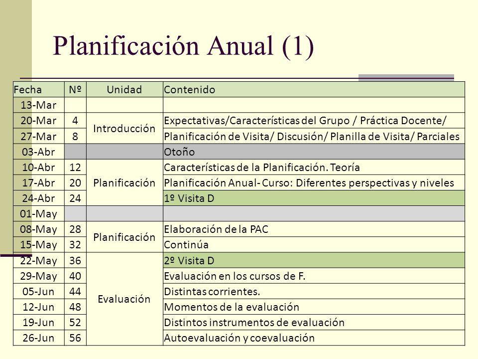 Planificación Anual (1) FechaNºUnidadContenido 13-Mar 20-Mar4 Introducción Expectativas/Características del Grupo / Práctica Docente/ 27-Mar8Planifica