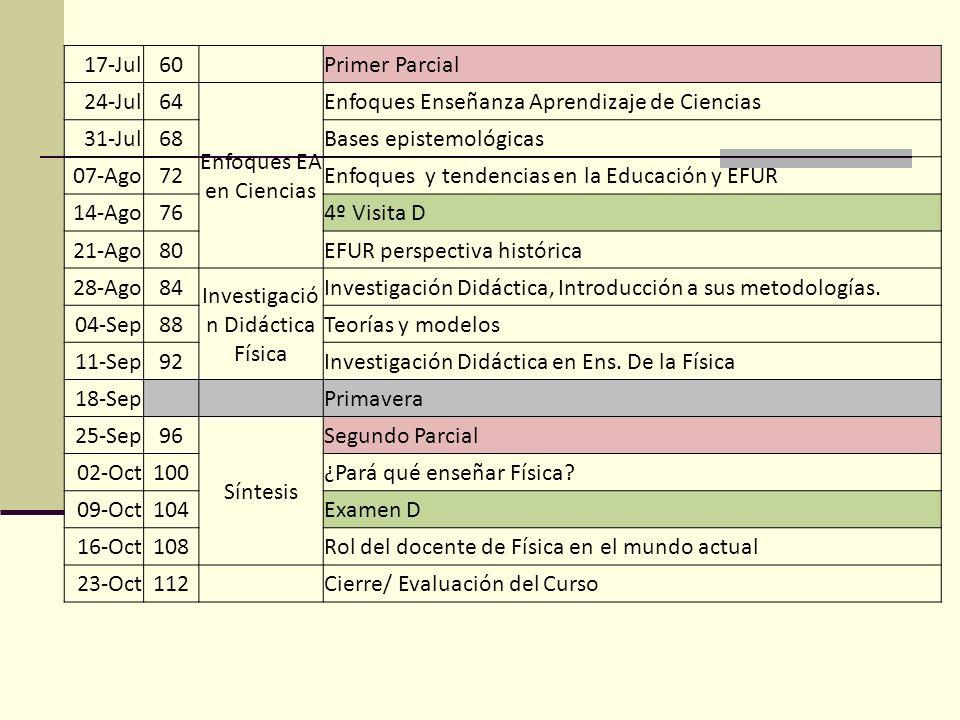 17-Jul60 Primer Parcial 24-Jul64 Enfoques EA en Ciencias Enfoques Enseñanza Aprendizaje de Ciencias 31-Jul68Bases epistemológicas 07-Ago72Enfoques y t