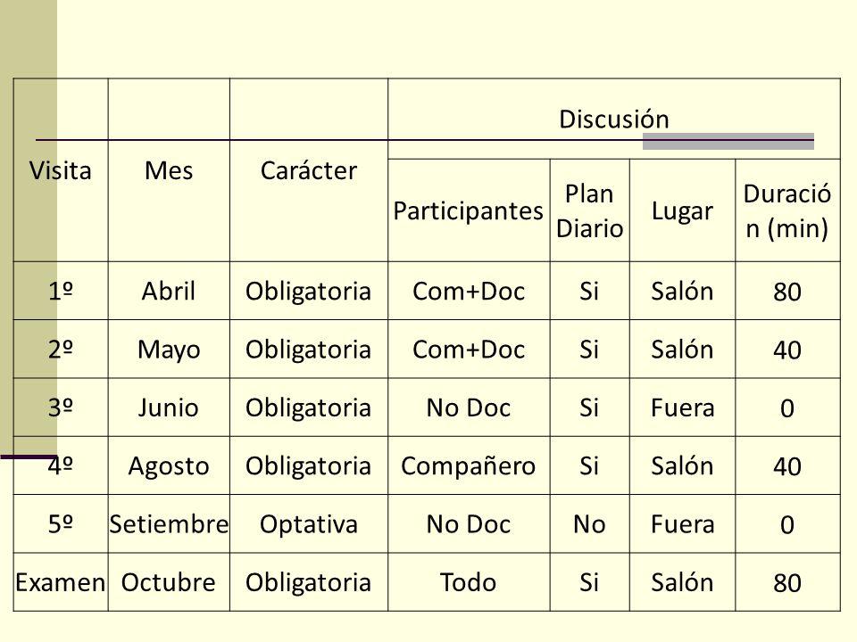 VisitaMesCarácter Discusión Participantes Plan Diario Lugar Duració n (min) 1ºAbrilObligatoriaCom+DocSiSalón80 2ºMayoObligatoriaCom+DocSiSalón40 3ºJun
