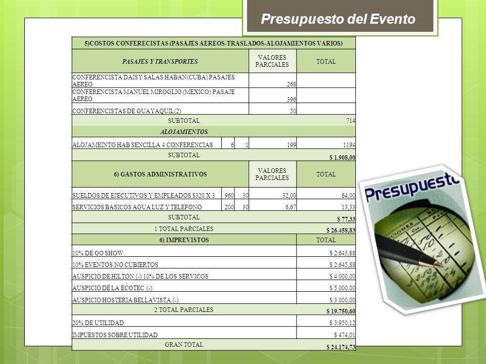 Presupuesto del Evento 5)COSTOS CONFERECISTAS (PASAJES AEREOS-TRASLADOS-ALOJAMIENTOS VARIOS) PASAJES Y TRANSPORTES VALORES PARCIALES TOTAL CONFERENCISTA DAISY SALAS HABAN(CUBA) PASAJES AEREO268 CONFERENCISTA MANUEL MIROGLIO (MEXICO) PASAJE AEREO396 CONFERENCISTAS DE GUAYAQUIL(2)50 SUBTOTAL714 ALOJAMIENTOS ALOJAMEINTO HAB SENCILLA 4 CONFERENCIAS611991194 SUBTOTAL $ 1.908,00 6) GASTOS ADMINISTRATIVOS VALORES PARCIALES TOTAL SUELDOS DE EJECUTIVOS Y EMPLEADOS $320 X 39603032,0064,00 SERVICIOS BASICOS AGUA LUZ Y TELEFONO200306,6713,33 SUBTOTAL $ 77,33 1 TOTAL PARCIALES $ 26.458,83 6) IMPREVISTOSTOTAL 10% DE GO SHOW $ 2.645,88 10% EVENTOS NO CUBIERTOS $ 2.645,88 AUSPICIO DE HILTON (-) 10% DE LOS SERVICOS $ 4.000,00 AUSPICIO DE LA ECOTEC (-) $ 5.000,00 AUSPICIO HOSTERIA BELLAVISTA (-) $ 3.000,00 2 TOTAL PARCIALES $ 19.750,60 20% DE UTILIDAD $ 3.950,12 IMPUESTOS SOBRE UTILIDAD $ 474,01 GRAN TOTAL $ 24.174,73