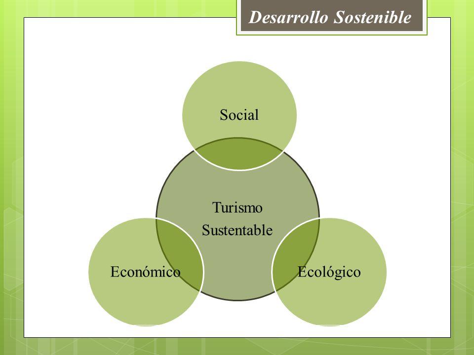 Desarrollo Sostenible Turismo Sustentable SocialEcológicoEconómico