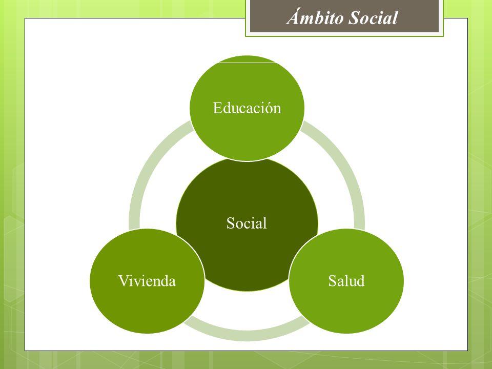 Ámbito Social Social EducaciónSaludVivienda