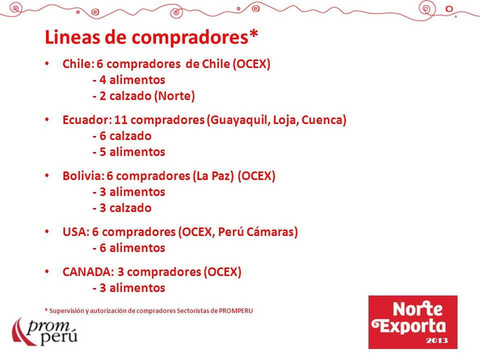 Lineas de compradores* Chile: 6 compradores de Chile (OCEX) - 4 alimentos - 2 calzado (Norte) Ecuador: 11 compradores (Guayaquil, Loja, Cuenca) - 6 ca