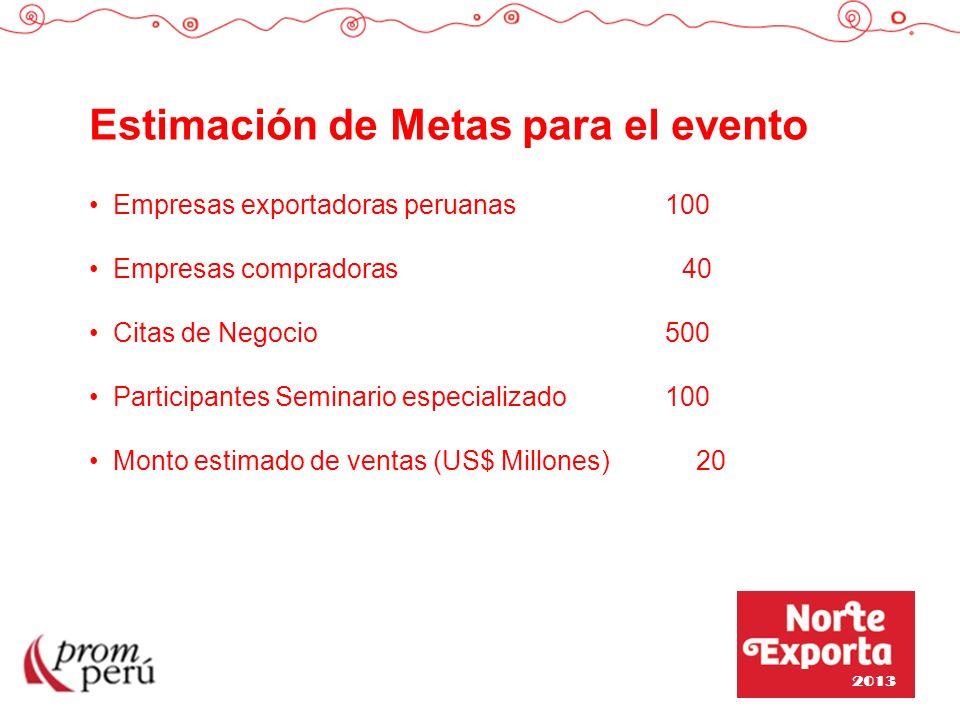 Estimación de Metas para el evento Empresas exportadoras peruanas100 Empresas compradoras 40 Citas de Negocio500 Participantes Seminario especializado