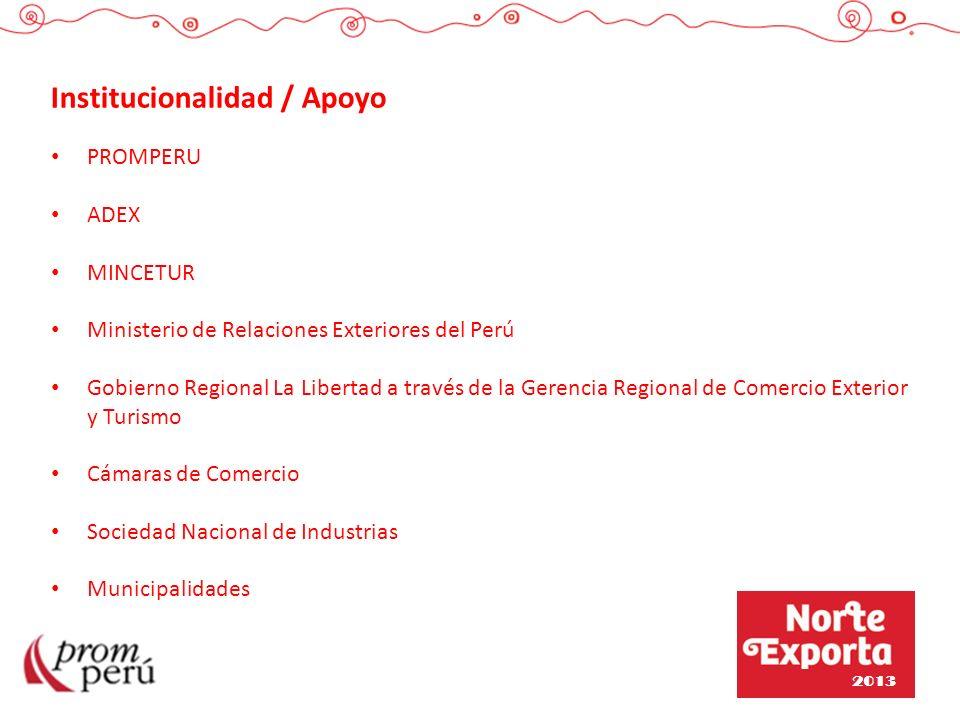 Institucionalidad / Apoyo PROMPERU ADEX MINCETUR Ministerio de Relaciones Exteriores del Perú Gobierno Regional La Libertad a través de la Gerencia Re