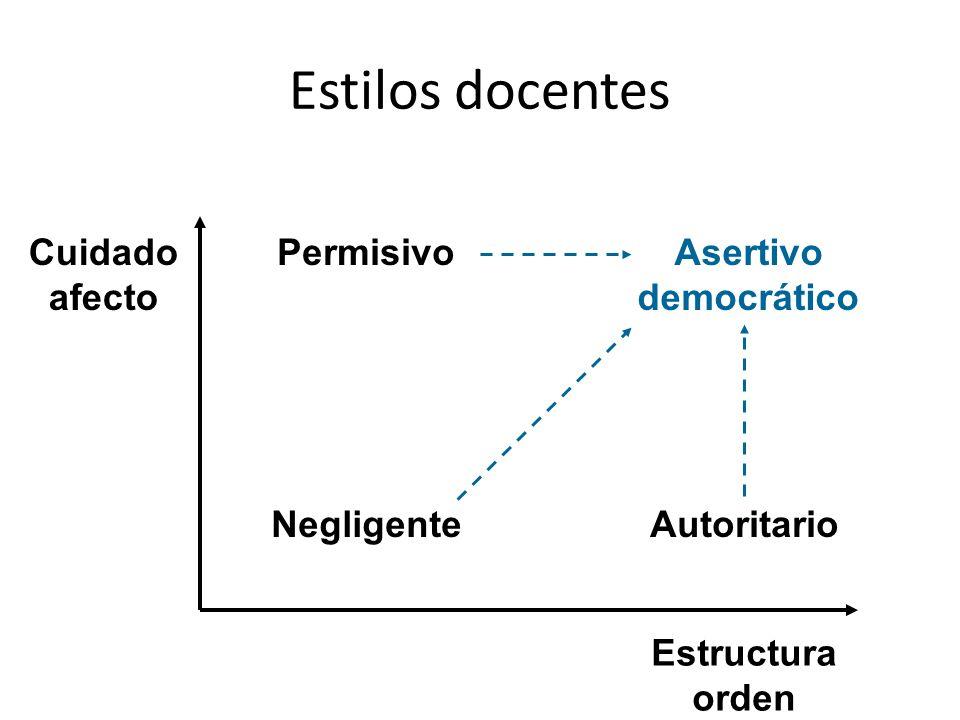 Estilos docentes Cuidado afecto Estructura orden AutoritarioNegligente PermisivoAsertivo democrático