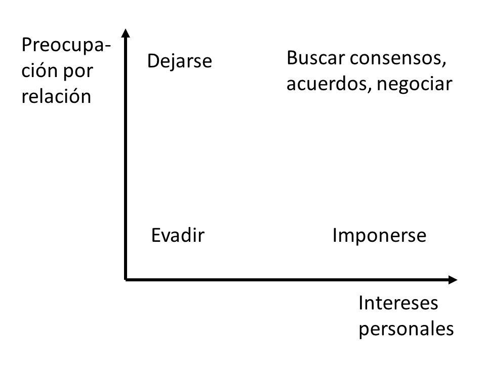 Preocupa- ción por relación Intereses personales Evadir Dejarse Buscar consensos, acuerdos, negociar Imponerse