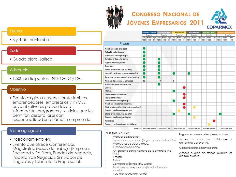 26, 27 y 28 de octubre. Fecha Oaxaca, Oaxaca. Sede 1,000 participantes. NSE A/B, C+ y C. 4% Grandes || 29% Medianas || 25% Pequeñas || 11% Micro || 12