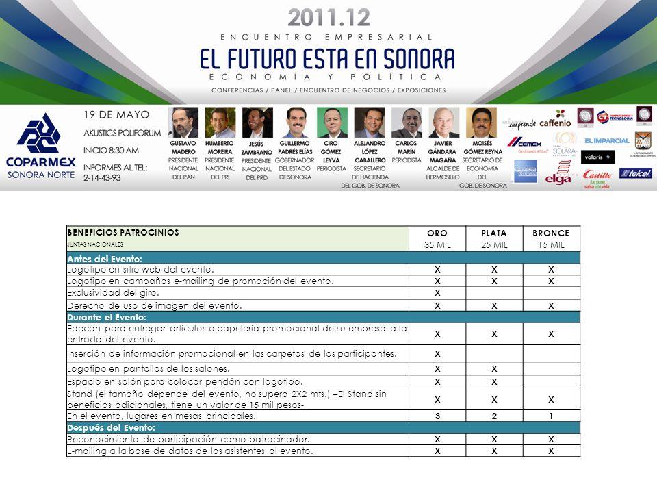 5, 6, 7 y 8 de abril. Fecha Hacienda San Fernando, Ciudad de México. Sede 150 participantes. NSE C+ y C. 8% Consejeros Nacionales (Grandes) 30% Presid
