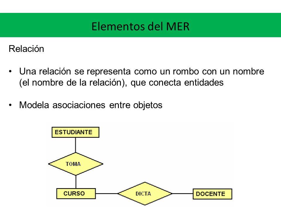 Elementos del MER Relación Una relación se representa como un rombo con un nombre (el nombre de la relación), que conecta entidades Modela asociacione