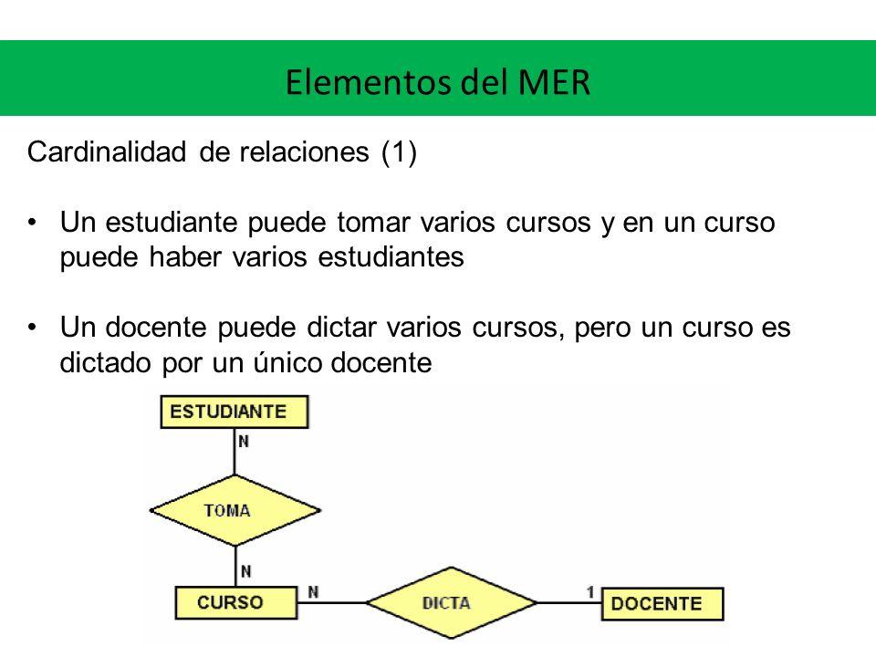 Elementos del MER Cardinalidad de relaciones (1) Un estudiante puede tomar varios cursos y en un curso puede haber varios estudiantes Un docente puede