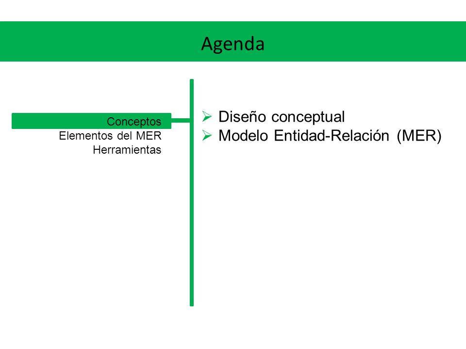 Agenda Diseño conceptual Modelo Entidad-Relación (MER) Conceptos Elementos del MER Herramientas