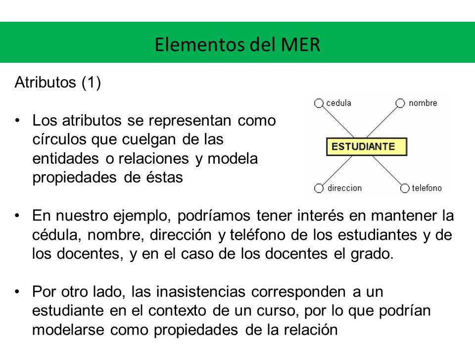 Elementos del MER Atributos (1) Los atributos se representan como círculos que cuelgan de las entidades o relaciones y modela propiedades de éstas En