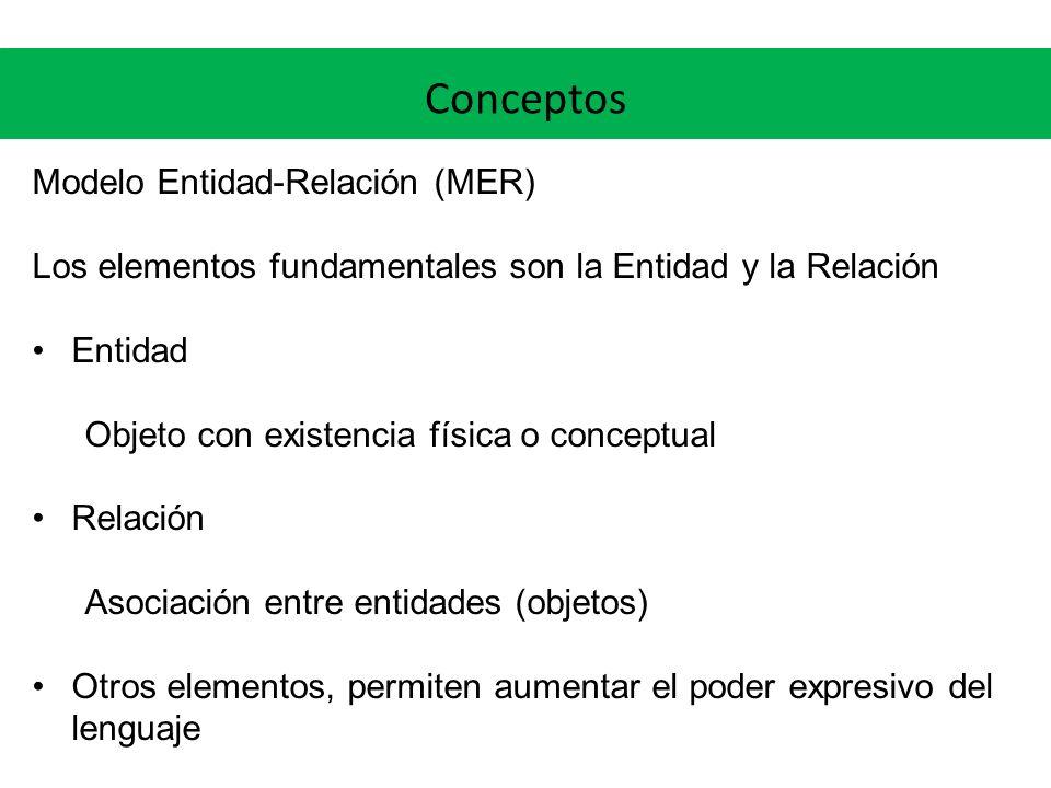Conceptos Modelo Entidad-Relación (MER) Los elementos fundamentales son la Entidad y la Relación Entidad Objeto con existencia física o conceptual Rel