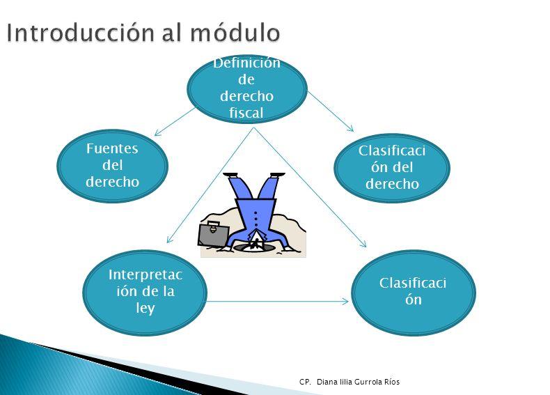 Introducción al módulo Definición de derecho fiscal Fuentes del derecho Clasificaci ón del derecho Interpretac ión de la ley Clasificaci ón CP. Diana