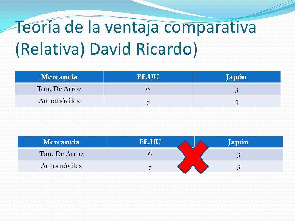 Teoría de la ventaja comparativa (Relativa) David Ricardo) MercancíaEE.UUJapón Ton. De Arroz63 Automóviles54 MercancíaEE.UUJapón Ton. De Arroz63 Autom