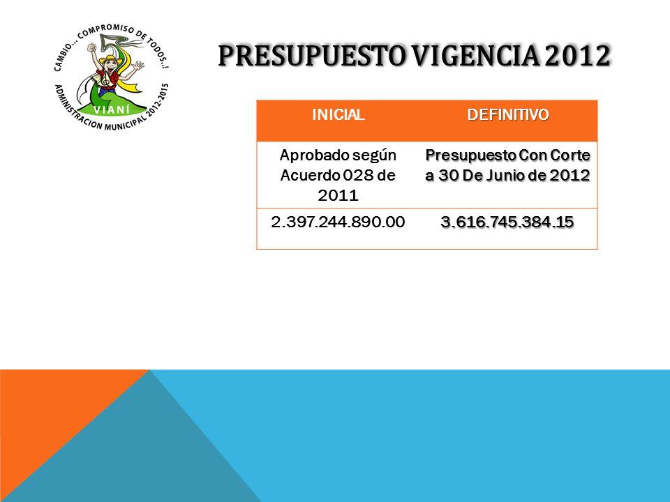 PRESUPUESTO VIGENCIA 2012 INICIALDEFINITIVO Aprobado según Acuerdo 028 de 2011 Presupuesto Con Corte a 30 De Junio de 2012 2.397.244.890.003.616.745.3