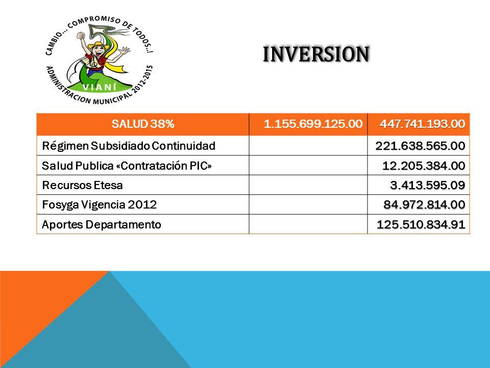 INVERSIONINVERSION SALUD 38%1.155.699.125.00447.741.193.00 Régimen Subsidiado Continuidad221.638.565.00 Salud Publica «Contratación PIC»12.205.384.00