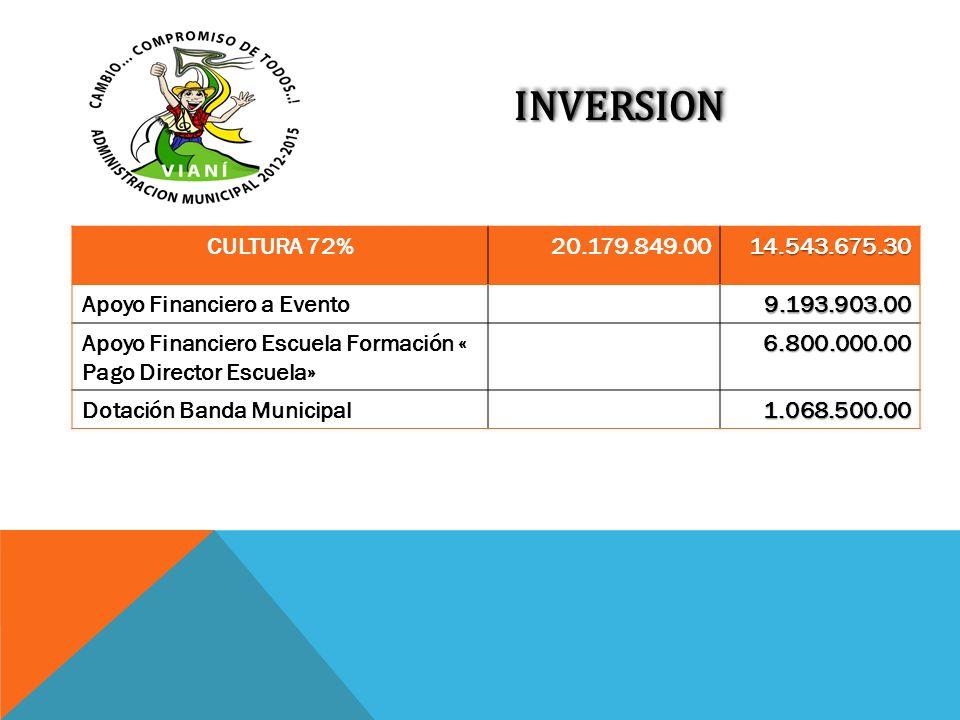 INVERSIONINVERSION CULTURA 72%20.179.849.0014.543.675.30 Apoyo Financiero a Evento9.193.903.00 Apoyo Financiero Escuela Formación « Pago Director Escu