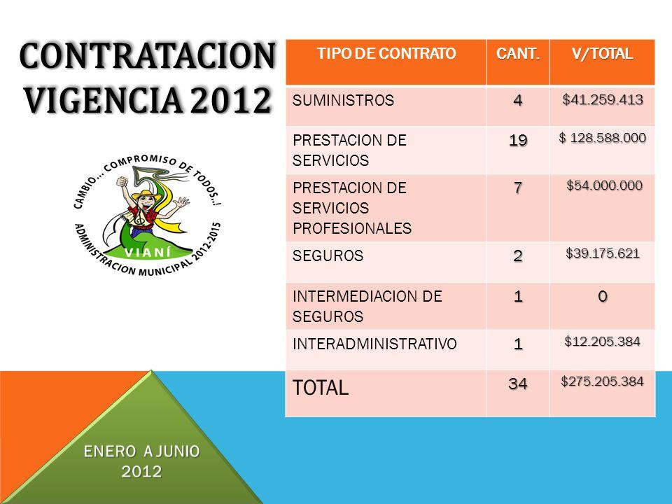CONTRATACION VIGENCIA 2012 CONTRATACION TIPO DE CONTRATOCANT.V/TOTAL SUMINISTROS4$41.259.413 PRESTACION DE SERVICIOS19 $ 128.588.000 PRESTACION DE SER