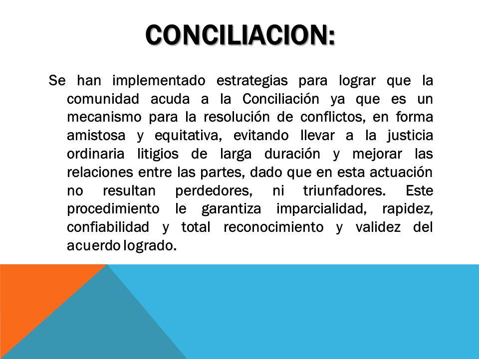 Se han implementado estrategias para lograr que la comunidad acuda a la Conciliación ya que es un mecanismo para la resolución de conflictos, en forma