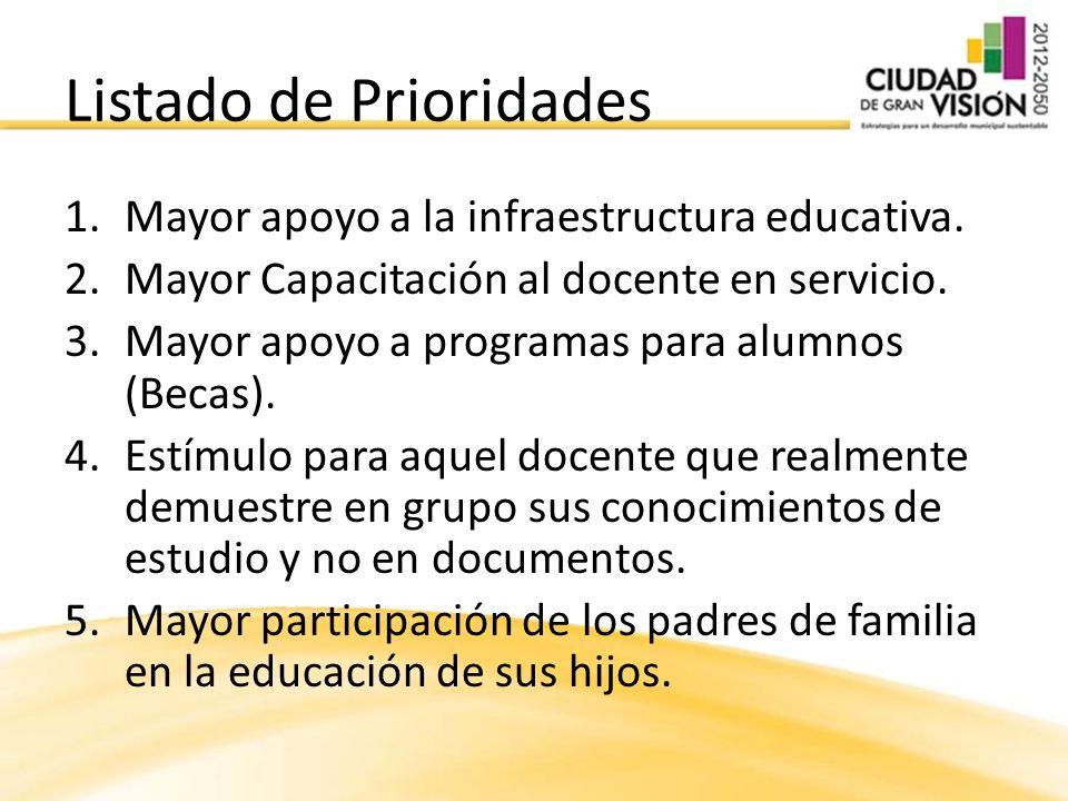 Listado de Prioridades 1.Mayor apoyo a la infraestructura educativa. 2.Mayor Capacitación al docente en servicio. 3.Mayor apoyo a programas para alumn