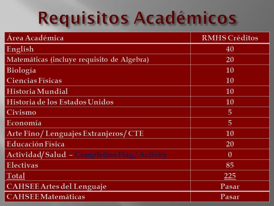 Área AcadémicaRMHS Créditos English40 Matemáticas (incluye requisito de Algebra) 20 Biología Ciencias Físicas 10 Historia Mundial10 Historia de los Es