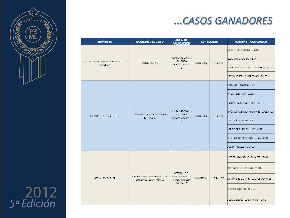 … CASOS GANADORES EMPRESANOMBRE DEL CASO AREA DE APLICACION CATEGORIANOMBRE TRABAJADOR CFM SERVICIOS ADMINISTRATIVOS S DE RL DE CV ENGAGEMENT CLIMA LABORAL Y CULTURA ORGANIZACIONA L INDUSTRIAGRANDE MELCHOR RODRÍGUEZ ARCE ELSA MIRANDA BARRERA JULIETA MONTSERRAT TORRES ESPINOSA MARÍA JOSEFINA PÉREZ GONZÁLEZ MISSION HILLS S.A DE C.V.