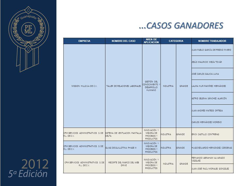 … CASOS GANADORES EMPRESANOMBRE DEL CASO AREA DE APLICACION CATEGORIANOMBRE TRABAJADOR MISSION HILLS S.A DE C.V.TALLER DE RELACIONES LABORALES GESTIÓN DEL CONOCIMIENTO Y DESARROLLO HUMANO INDUSTRIAGRANDE JUAN PABLO GARCÍA DE PRESNO RIVERO JESÚS MAURICIO MEJÍA TOVÁR JOSÉ CARLOS GALICIA LUNA LAURA HURI RAMÍREZ HERNÁNDEZ ASTRID SELENIA SÁNCHEZ ALARCÓN JUAN ANDRÉS MATEOS ORTEGA CARLOS HERNÁNDEZ MORENO CFM SERVICIOS ADMINISTRATIVOS S.