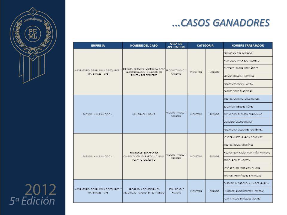 … CASOS GANADORES EMPRESANOMBRE DEL CASO AREA DE APLICACION CATEGORIANOMBRE TRABAJADOR LABORATORIO DE PRUEBAS DE EQUIPOS Y MATERIALES - CFE SISTEMA INTEGRAL GERENCIAL PARA LA LOCALIZACIÓN DE AVISOS DE PRUEBA POR TERCEROS PRODUCTIVIDAD Y CALIDAD INDUSTRIAGRANDE FERNANDO VAL ARREOLA FRANCISCO PACHECO PACHECO GUSTAVO RIVERA HERNÁNDEZ SERGIO MACUILT RAMÍREZ ALEJANDRA ROSAS LÓPEZ CARLOS SOLÍS MADRIGAL MISSION HILLS S.A DE C.V.MULTIPACK LINEA G PRODUCTIVIDAD Y CALIDAD INDUSTRIAGRANDE ANDRÉS OCTAVIO DÍAZ RANGEL EDUARDO MÉNDEZ LÓPEZ ALEJANDRO GUZMÁN SEGOVIANO GERARDO CACHO DÁVILA ALEJANDRO VILLAROEL GUTIÉRREZ MISSION HILLS S.A DE C.V.
