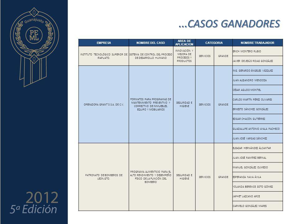 … CASOS GANADORES EMPRESANOMBRE DEL CASO AREA DE APLICACION CATEGORIANOMBRE TRABAJADOR INSTITUTO TECNOLÓGICO SUPERIOR DE IRAPUATO.