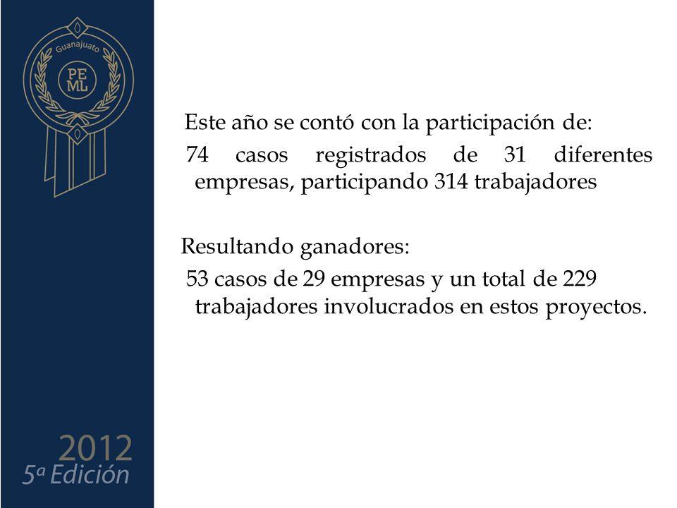 Este año se contó con la participación de: 74 casos registrados de 31 diferentes empresas, participando 314 trabajadores Resultando ganadores: 53 casos de 29 empresas y un total de 229 trabajadores involucrados en estos proyectos.
