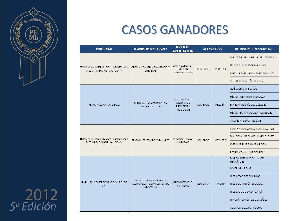 CASOS GANADORES EMPRESANOMBRE DEL CASO AREA DE APLICACION CATEGORIANOMBRE TRABAJADOR SERVICIO EN DISTRIBUCIÓN INDUSTRIAL Y MÉDICA MEXICANA S.A.
