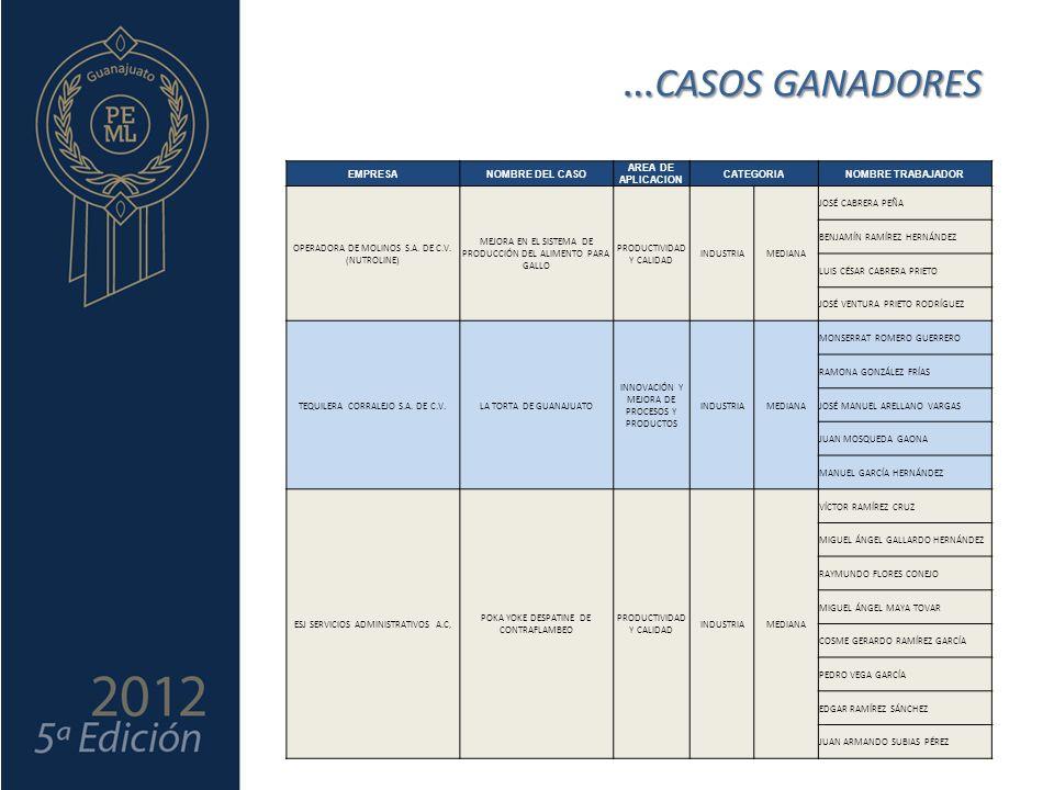 … CASOS GANADORES EMPRESANOMBRE DEL CASO AREA DE APLICACION CATEGORIANOMBRE TRABAJADOR OPERADORA DE MOLINOS S.A.