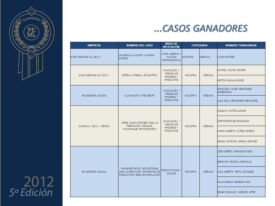 … CASOS GANADORES EMPRESANOMBRE DEL CASO AREA DE APLICACION CATEGORIANOMBRE TRABAJADOR ENVASES INNOVATIVOS DE MEXICO S.A DE C.V.