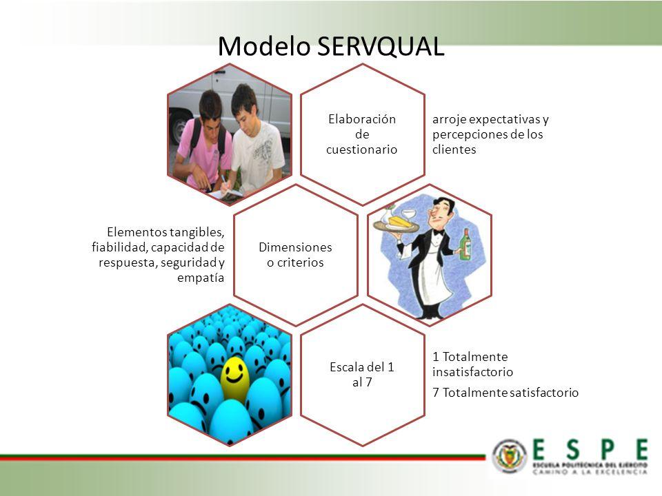 Modelo SERVQUAL Elaboración de cuestionario arroje expectativas y percepciones de los clientes Dimensiones o criterios Elementos tangibles, fiabilidad, capacidad de respuesta, seguridad y empatía Escala del 1 al 7 1 Totalmente insatisfactorio 7 Totalmente satisfactorio