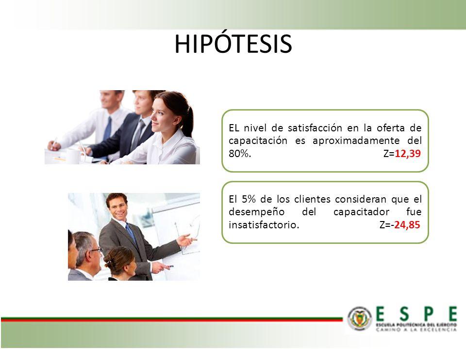 HIPÓTESIS EL nivel de satisfacción en la oferta de capacitación es aproximadamente del 80%.